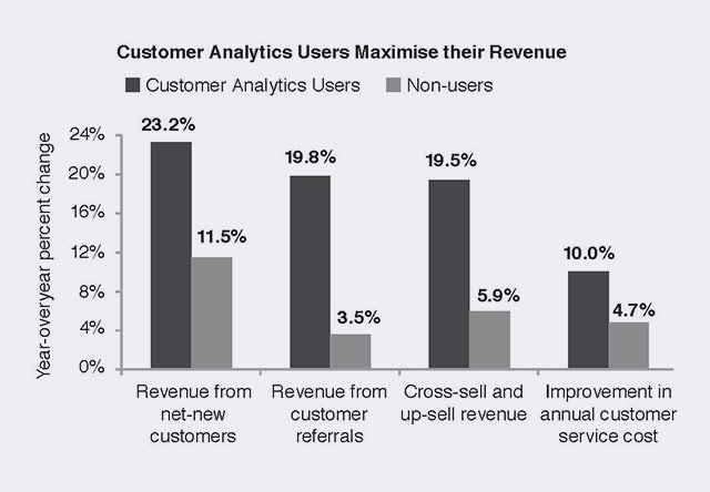Customer Analytics Users Maximise Their Revenue