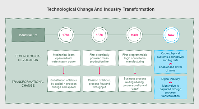 Technological Change and Industry Transformation